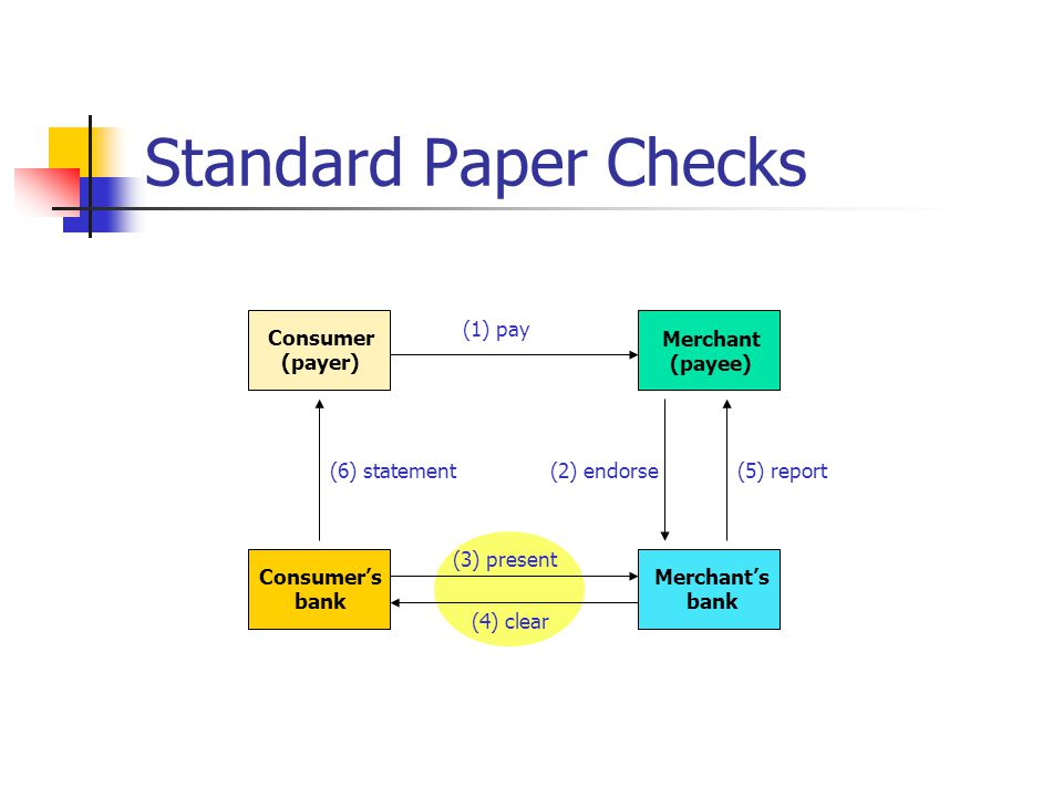 Standard Paper Checks (1) pay Consumer (payer) Merchant (payee)
