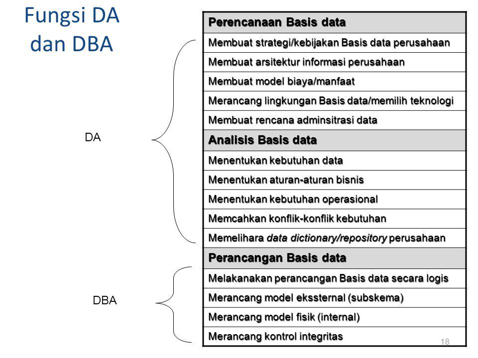 Fungsi DA dan DBA Perencanaan Basis data Analisis Basis data