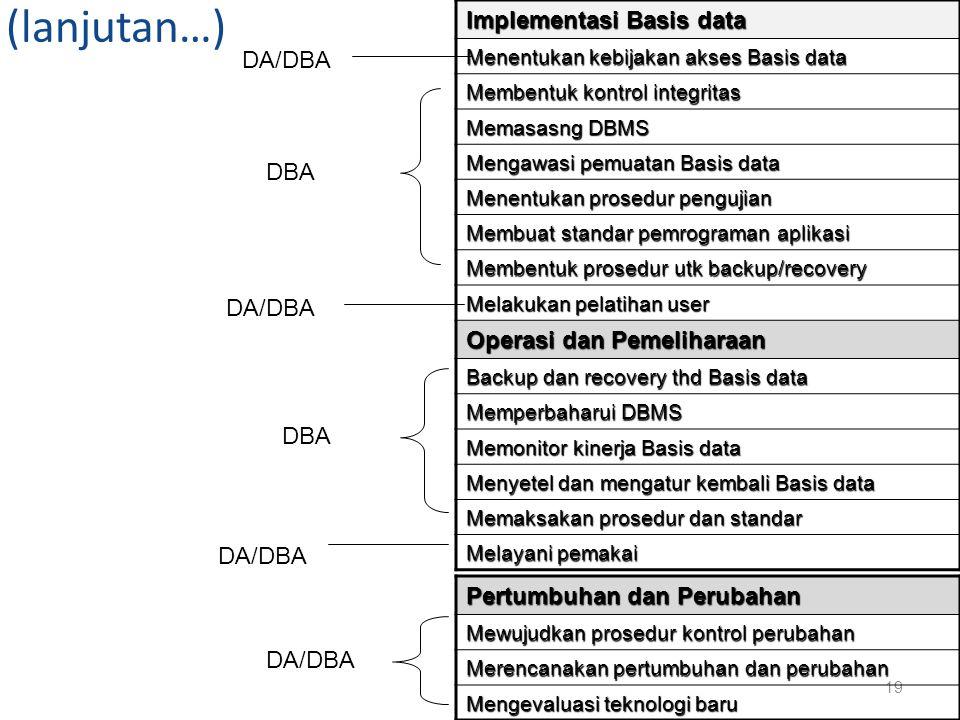 (lanjutan…) Implementasi Basis data DA/DBA DBA