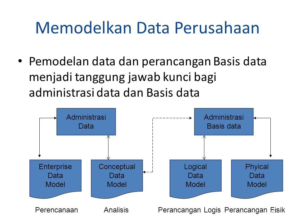 Memodelkan Data Perusahaan