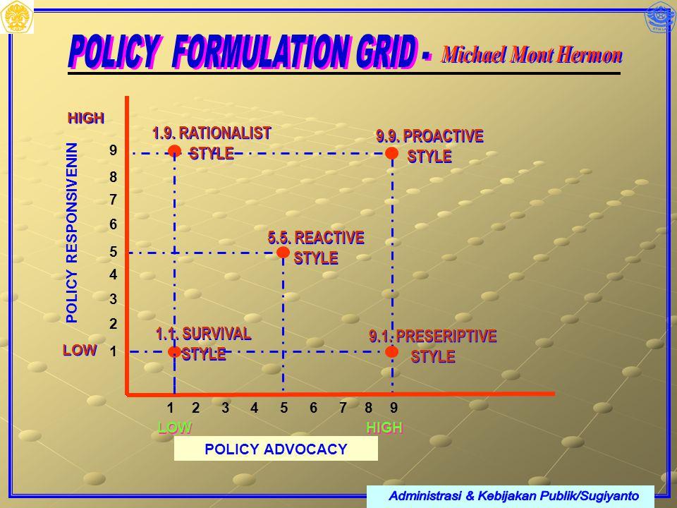 Administrasi & Kebijakan Publik/Sugiyanto POLICY FORMULATION GRID -