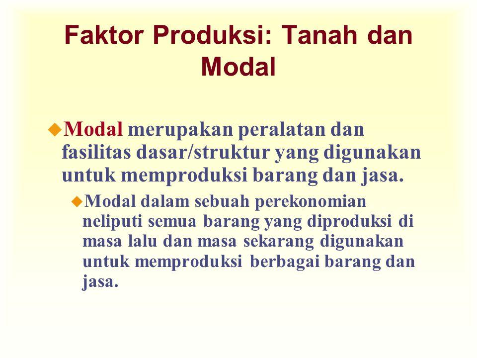 Faktor Produksi: Tanah dan Modal