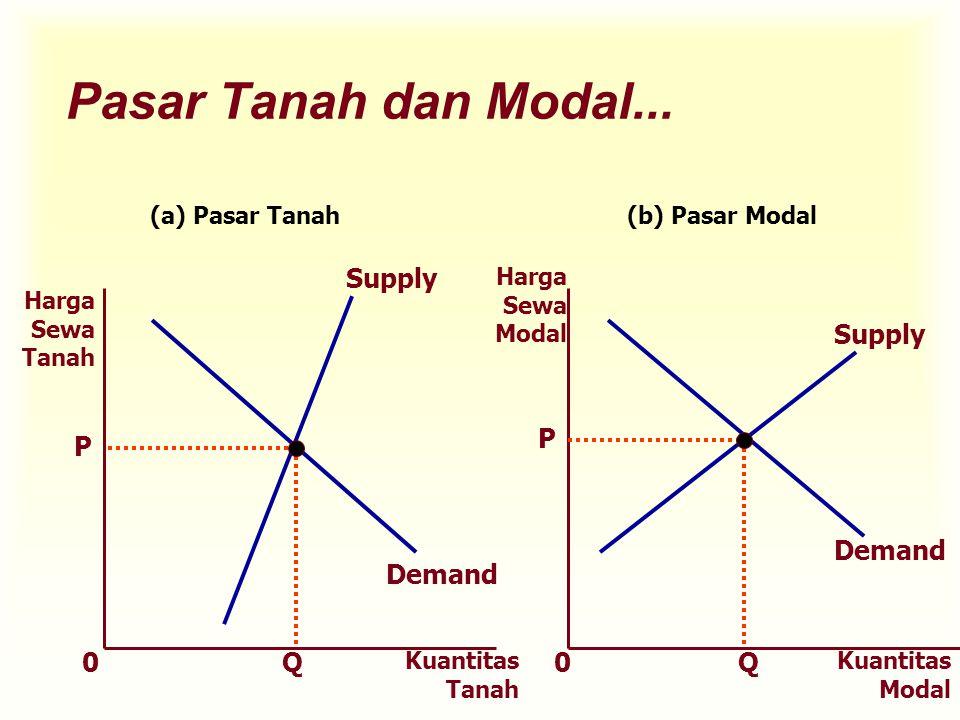 Pasar Tanah dan Modal... Supply Supply P P Demand Demand Q Q