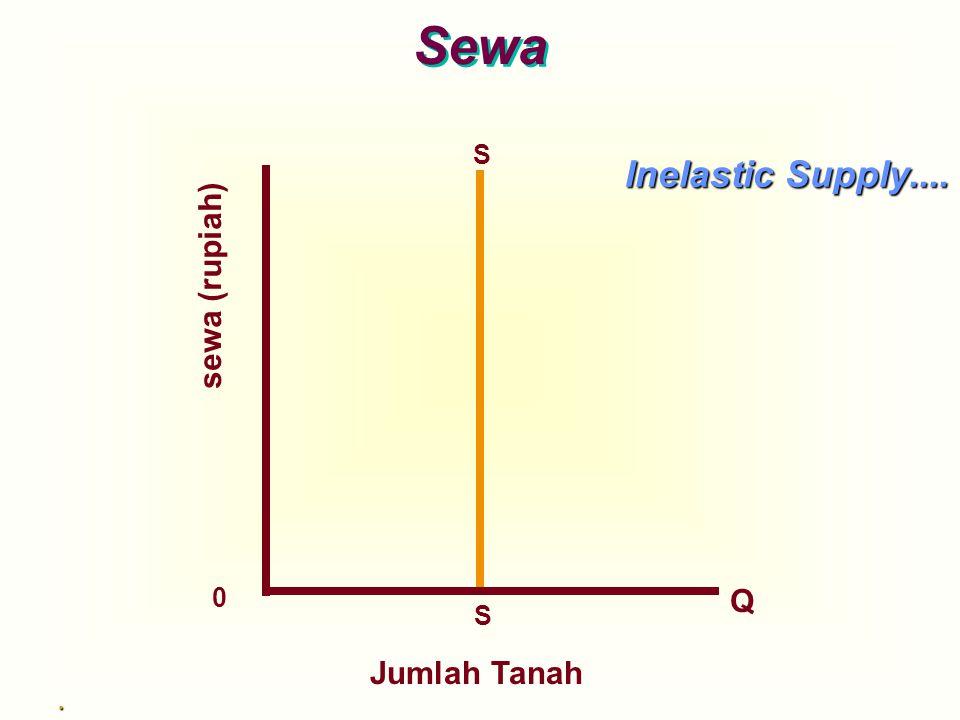Sewa S Inelastic Supply.... sewa (rupiah) Q S Jumlah Tanah .
