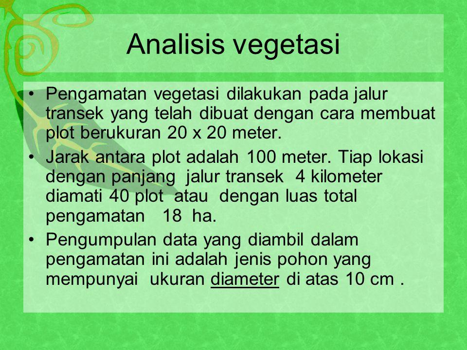 Analisis vegetasi Pengamatan vegetasi dilakukan pada jalur transek yang telah dibuat dengan cara membuat plot berukuran 20 x 20 meter.