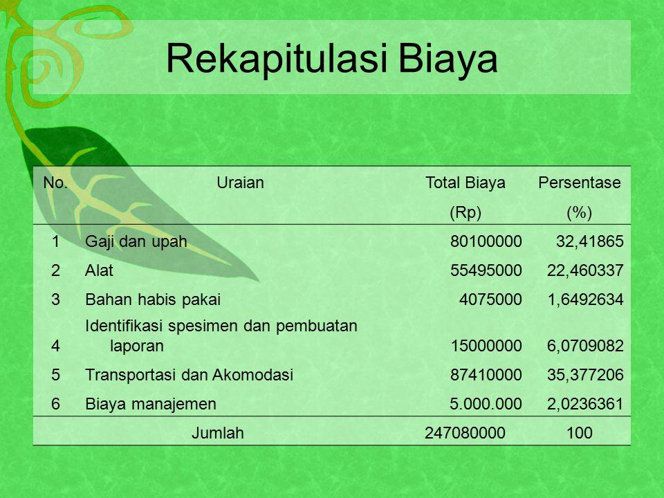 Rekapitulasi Biaya No. Uraian Total Biaya Persentase (Rp) (%) 1