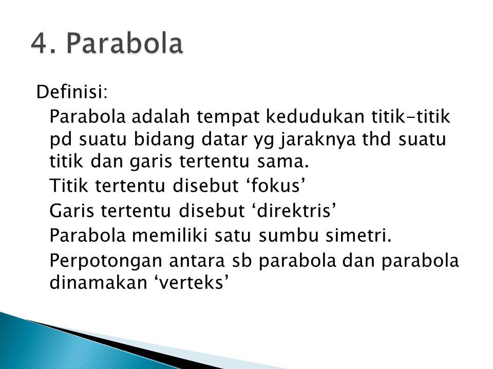 4. Parabola