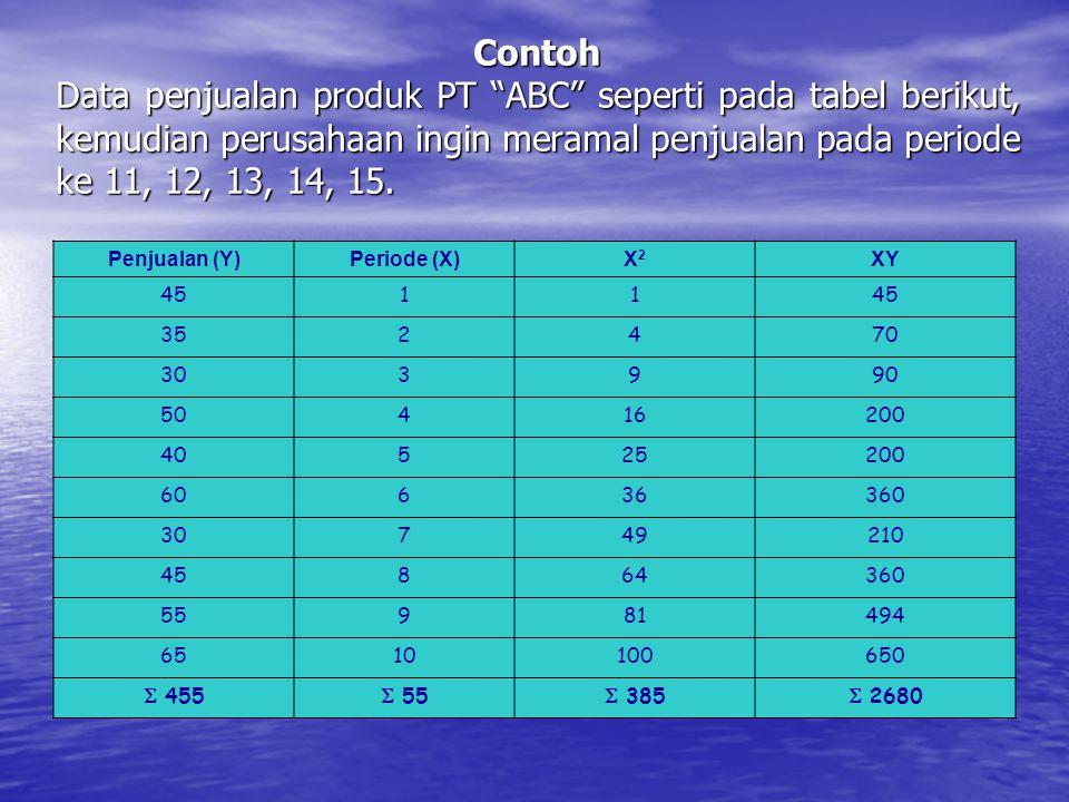 Contoh Data penjualan produk PT ABC seperti pada tabel berikut, kemudian perusahaan ingin meramal penjualan pada periode ke 11, 12, 13, 14, 15.