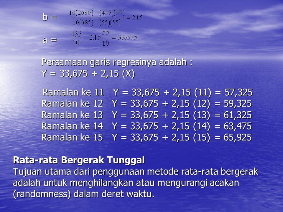 b =. a =. Persamaan garis regresinya adalah :