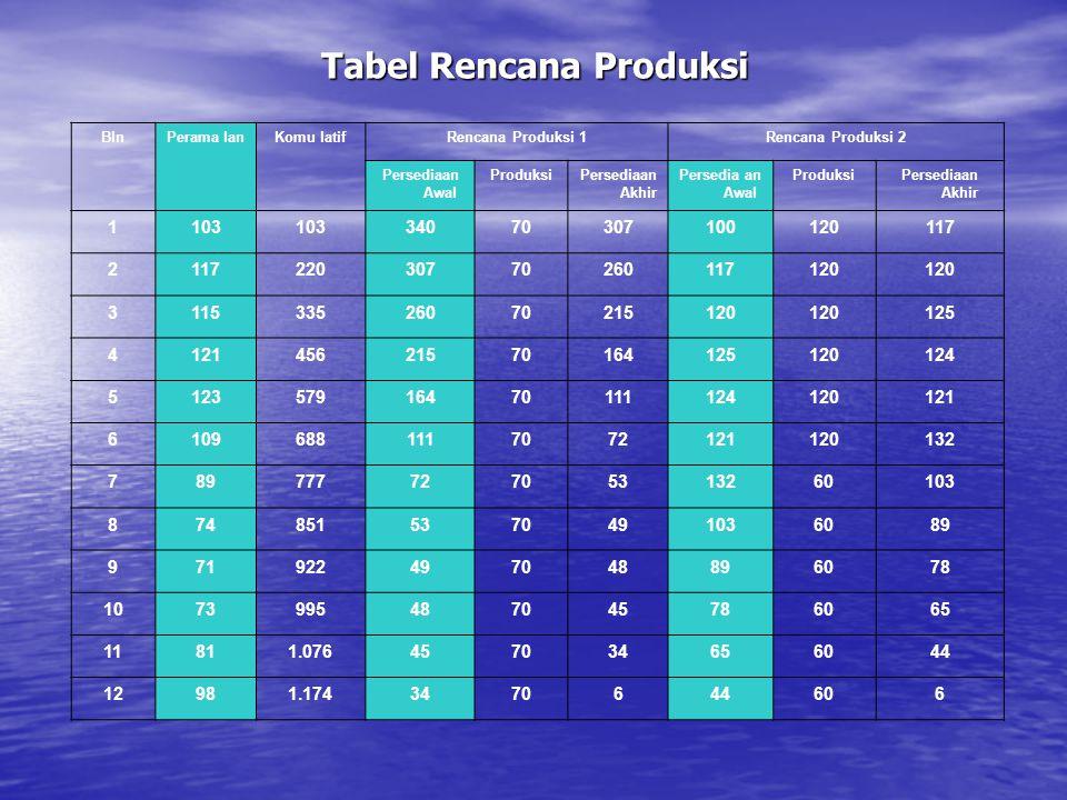 Tabel Rencana Produksi