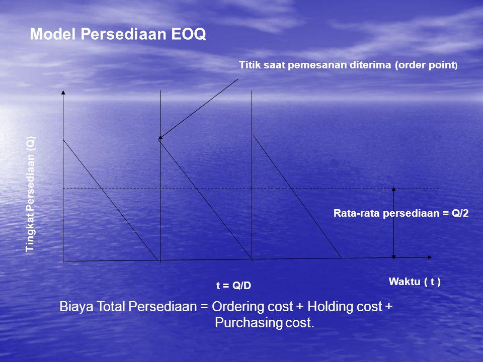 Model Persediaan EOQ Titik saat pemesanan diterima (order point) Tingkat Persediaan (Q) Rata-rata persediaan = Q/2.