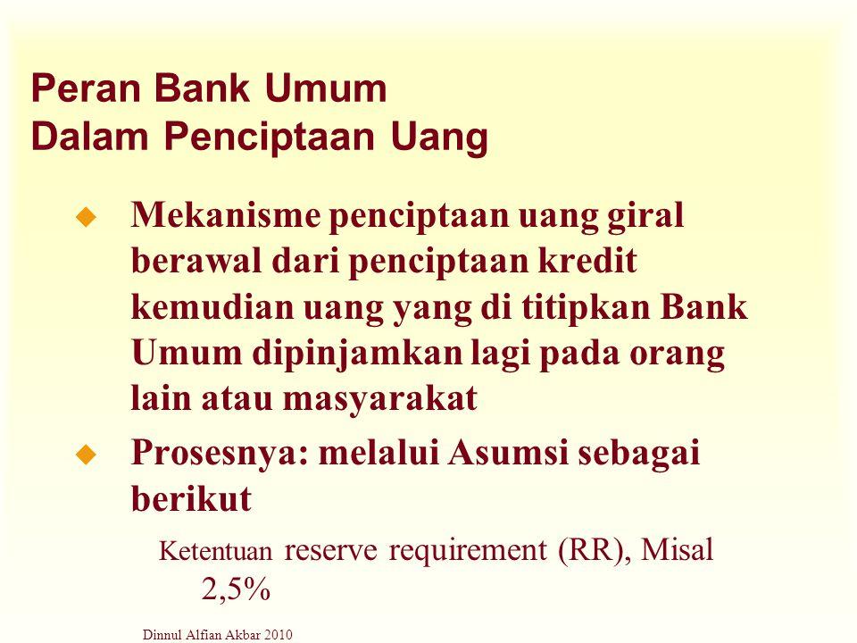 Peran Bank Umum Dalam Penciptaan Uang