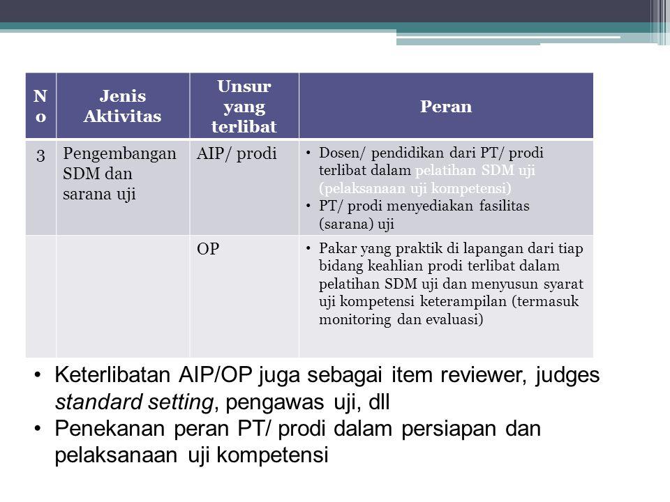 No Jenis Aktivitas. Unsur yang terlibat. Peran. 3. Pengembangan SDM dan sarana uji. AIP/ prodi.