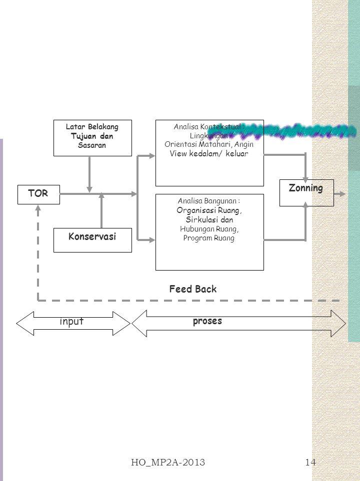 input Zonning TOR Konservasi Feed Back proses HO_MP2A-2013 Tujuan dan