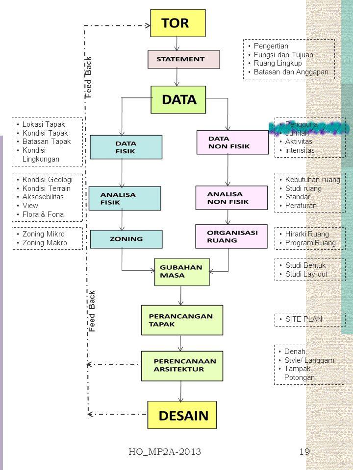HO_MP2A-2013 Feed Back Pengertian Fungsi dan Tujuan Ruang Lingkup