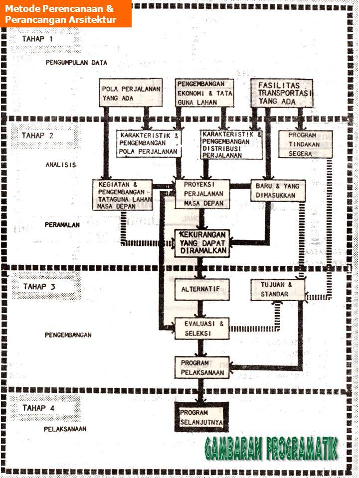 Metode Perencanaan & Perancangan Arsitektur