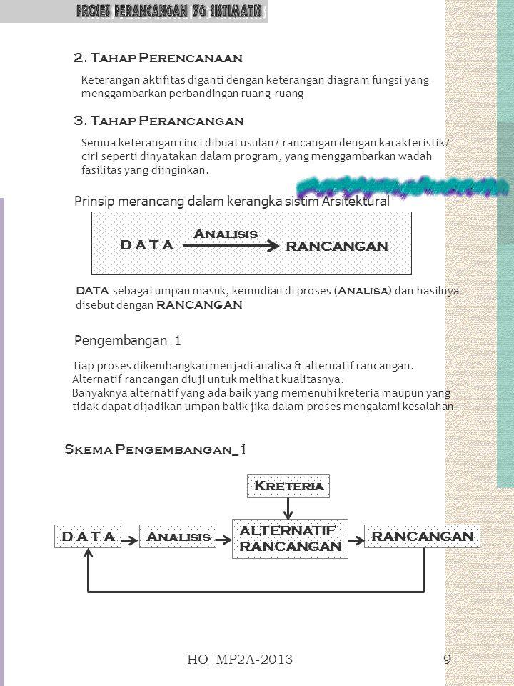 Prinsip merancang dalam kerangka sistim Arsitektural