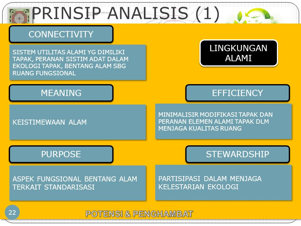 PRINSIP ANALISIS (1) CONNECTIVITY LINGKUNGAN ALAMI MEANING EFFICIENCY