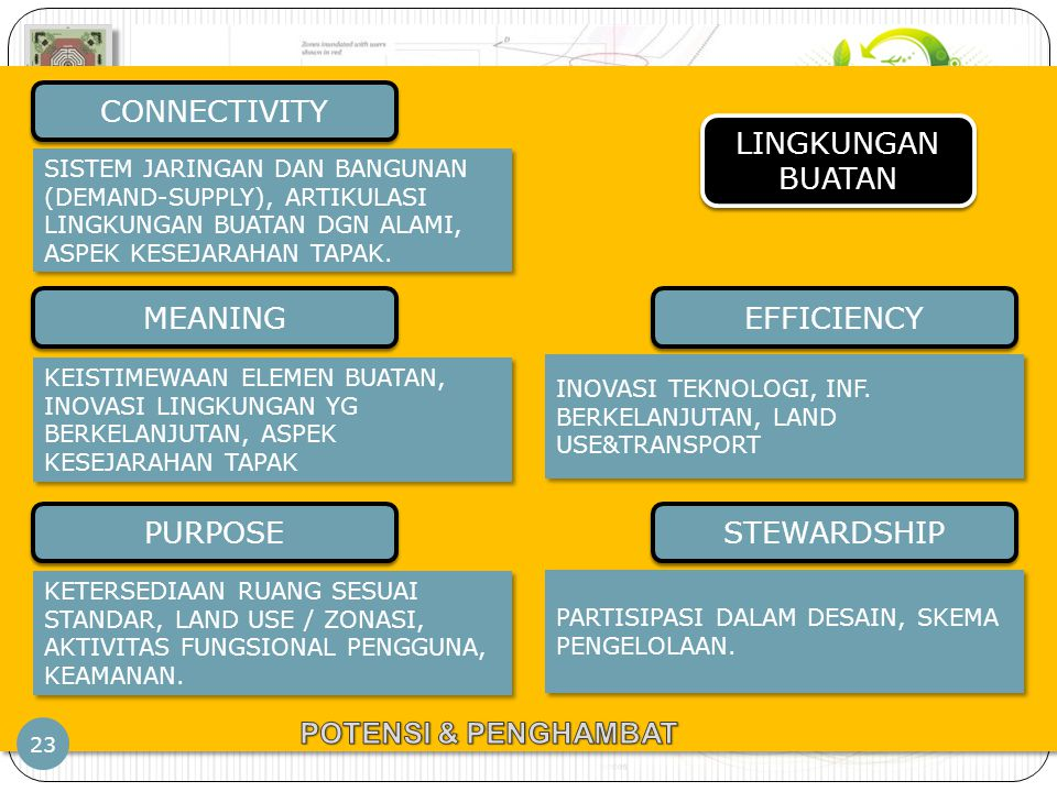 CONNECTIVITY LINGKUNGAN BUATAN MEANING EFFICIENCY PURPOSE STEWARDSHIP
