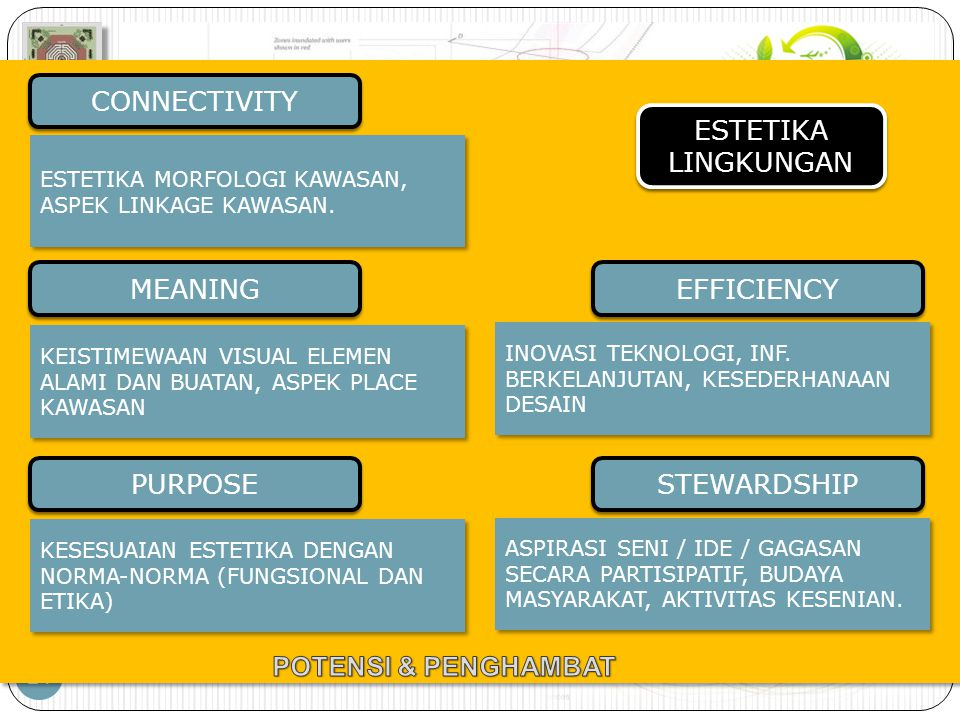 CONNECTIVITY ESTETIKA LINGKUNGAN MEANING EFFICIENCY PURPOSE