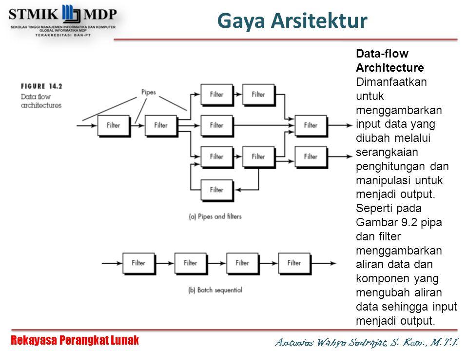 Gaya Arsitektur Data-flow Architecture