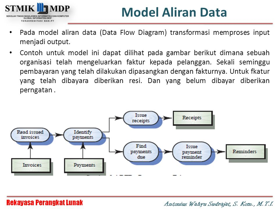 Model Aliran Data Pada model aliran data (Data Flow Diagram) transformasi memproses input menjadi output.