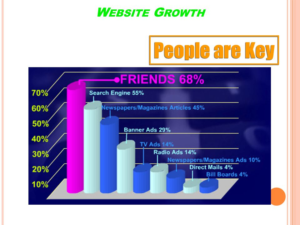 People are Key Website Growth Networking