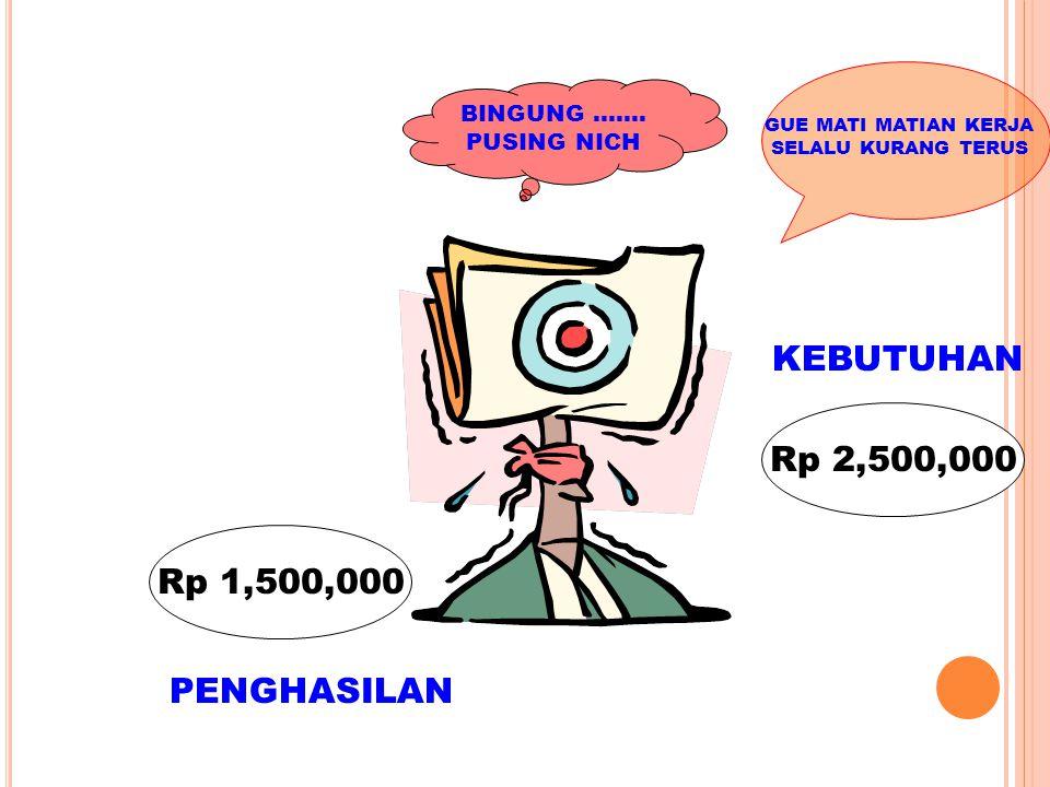 KEBUTUHAN Rp 2,500,000 Rp 1,500,000 PENGHASILAN BINGUNG …….