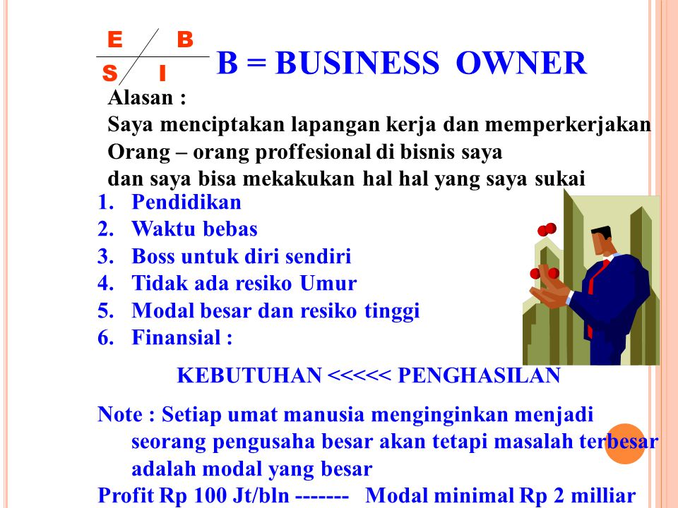 B = BUSINESS OWNER E B S I Alasan :
