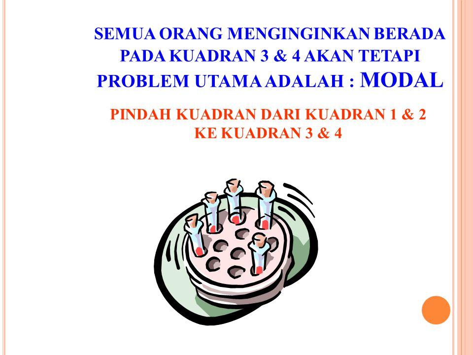 PROBLEM UTAMA ADALAH : MODAL