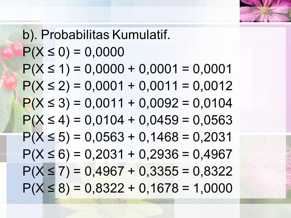 b). Probabilitas Kumulatif.