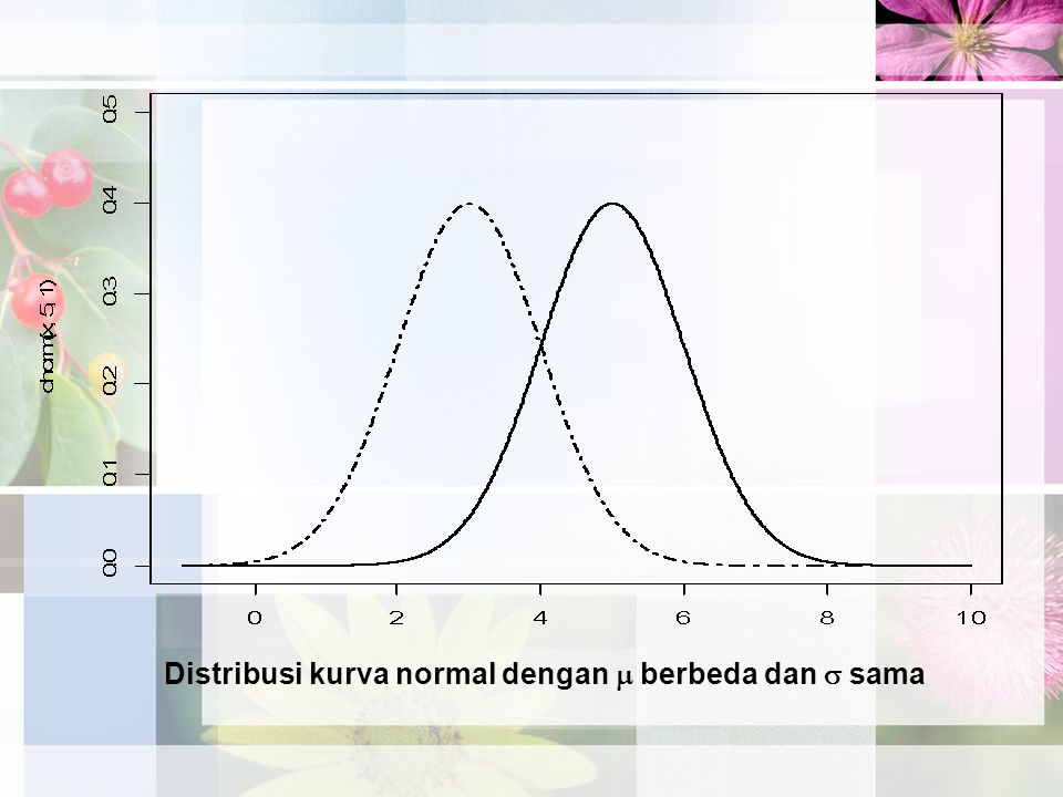 Distribusi kurva normal dengan  berbeda dan  sama