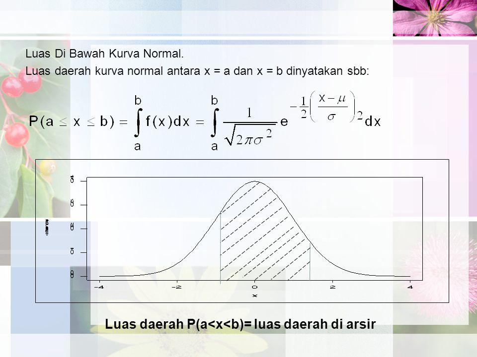 Luas daerah P(a<x<b)= luas daerah di arsir