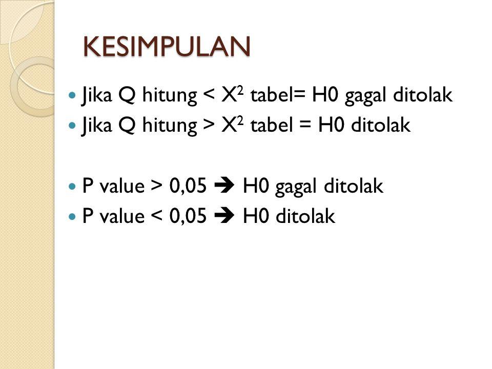 KESIMPULAN Jika Q hitung < X2 tabel= H0 gagal ditolak