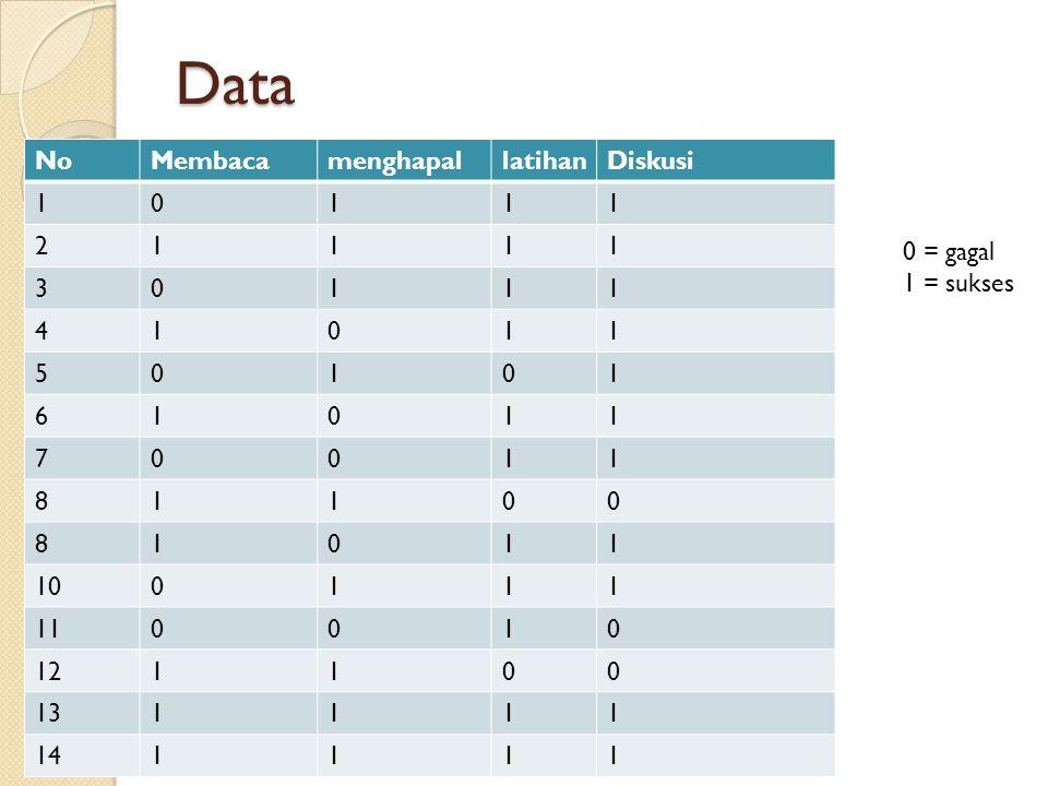 Data No Membaca menghapal latihan Diskusi 1 2 3 4 5 6 7 8 10 11 12 13