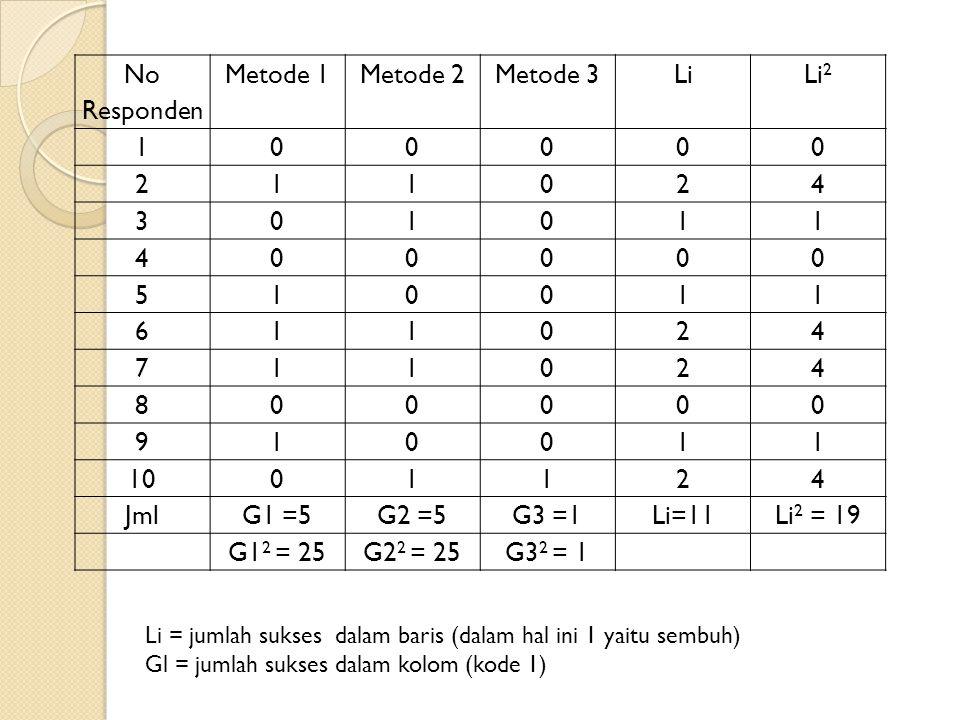 No Responden Metode 1 Metode 2 Metode 3 Li Li2 1 2 4 3 5 6 7 8 9 10