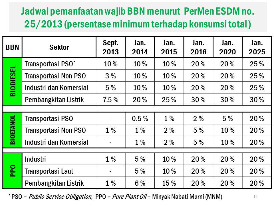 Jadwal pemanfaatan wajib BBN menurut PerMen ESDM no