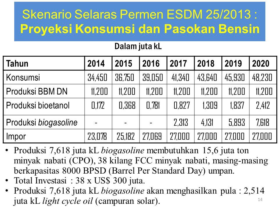 Skenario Selaras Permen ESDM 25/2013 : Proyeksi Konsumsi dan Pasokan Bensin