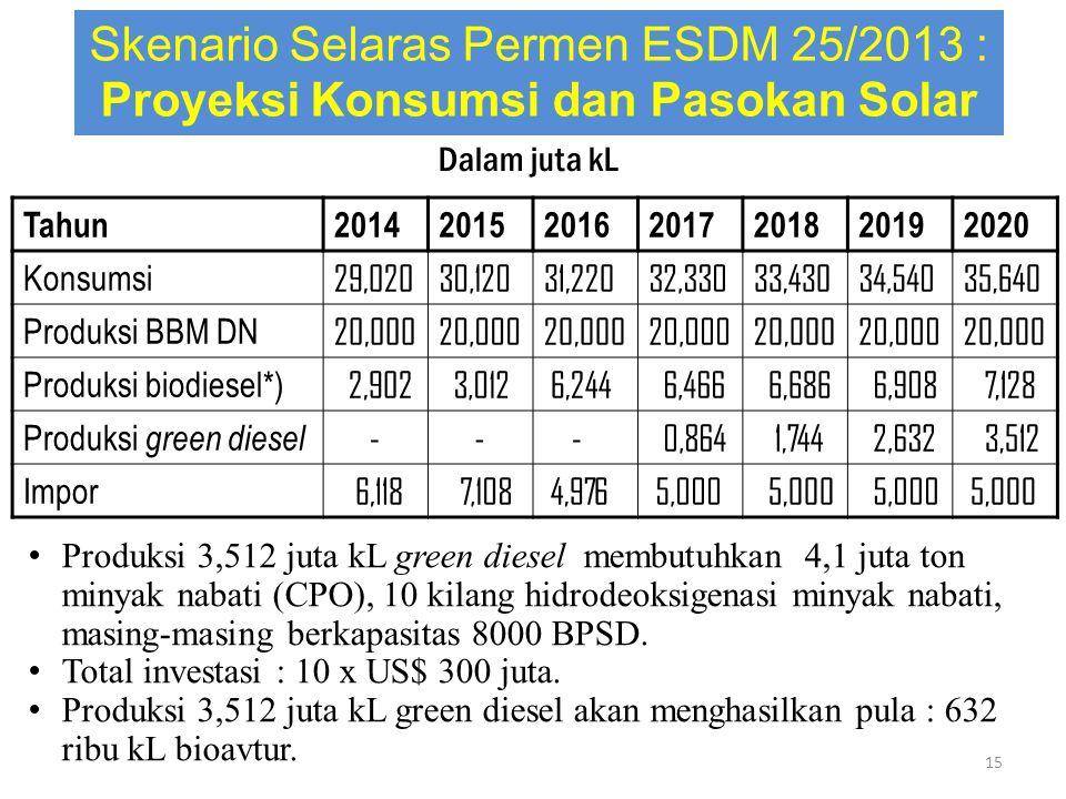 Skenario Selaras Permen ESDM 25/2013 : Proyeksi Konsumsi dan Pasokan Solar