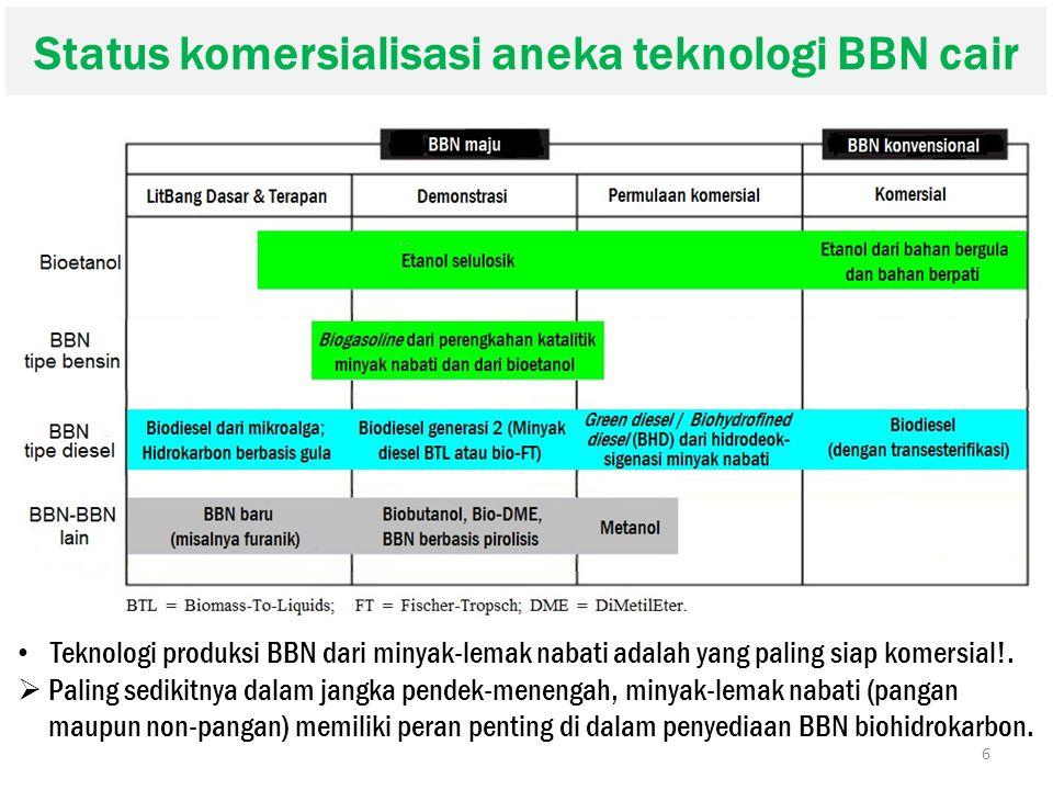 Status komersialisasi aneka teknologi BBN cair