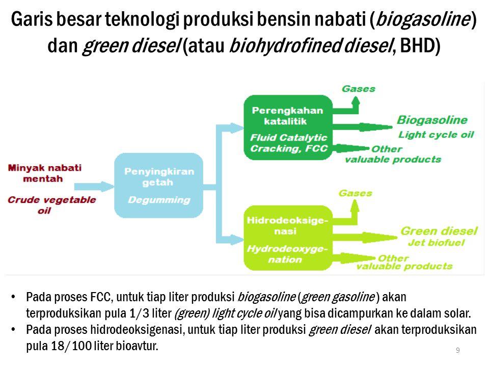 Garis besar teknologi produksi bensin nabati (biogasoline ) dan green diesel (atau biohydrofined diesel, BHD)