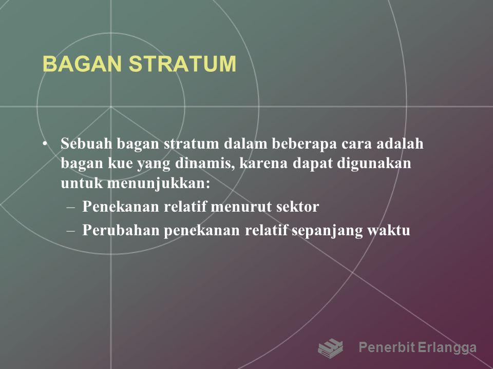 BAGAN STRATUM Sebuah bagan stratum dalam beberapa cara adalah bagan kue yang dinamis, karena dapat digunakan untuk menunjukkan: