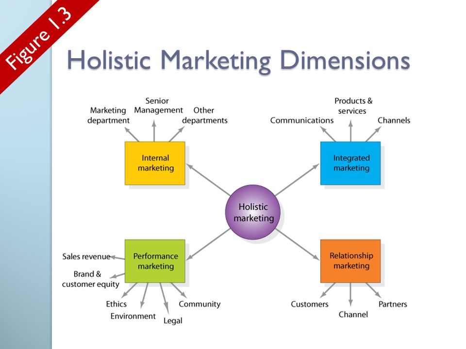 apple holistic marketing concept Holistic marketing is marketing experts have long admired the kind of brand passion that apple corporate identity is in itself a holistic concept and.