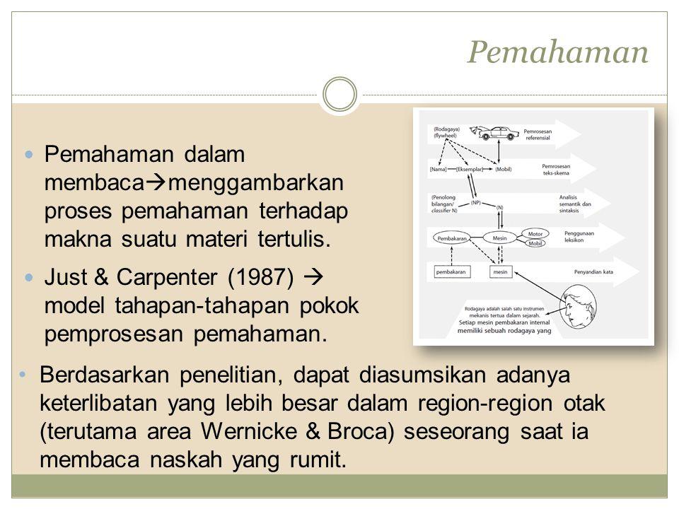 Pemahaman Pemahaman dalam membacamenggambarkan proses pemahaman terhadap makna suatu materi tertulis.