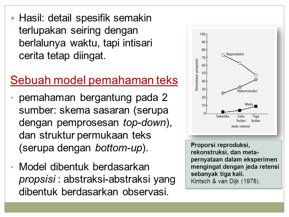 Sebuah model pemahaman teks
