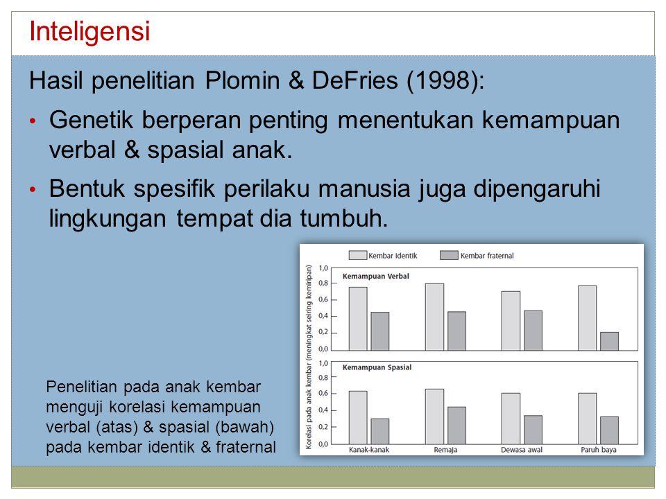 Inteligensi Hasil penelitian Plomin & DeFries (1998):