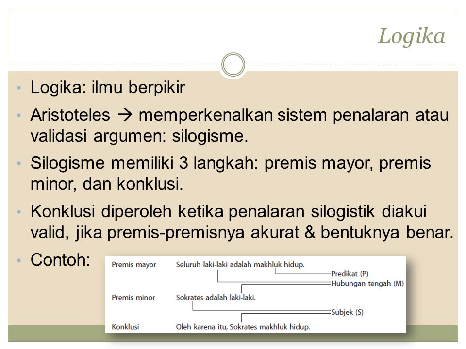 Logika Logika: ilmu berpikir