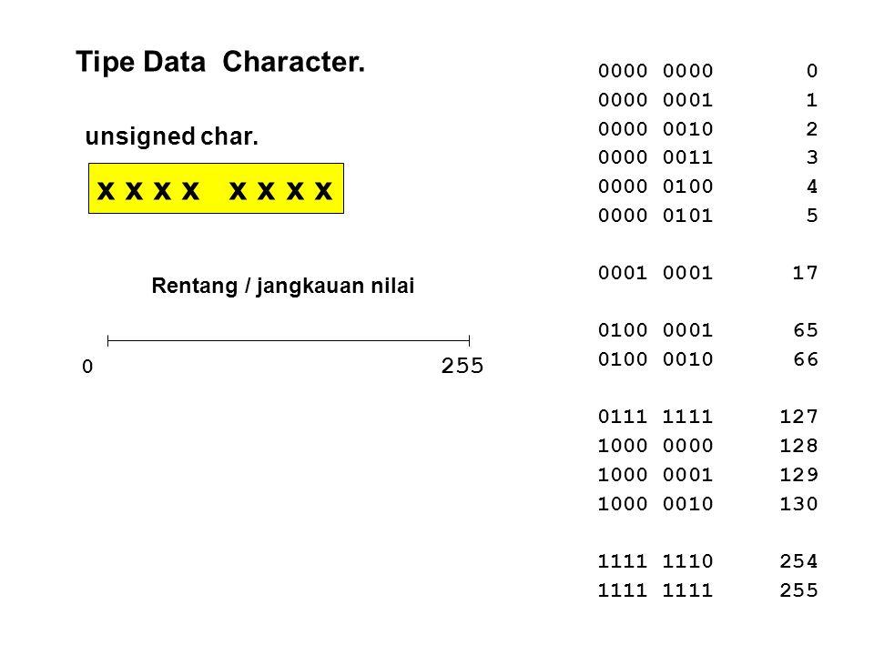 x x x x x x x x Tipe Data Character. unsigned char. 255 0000 0000 0