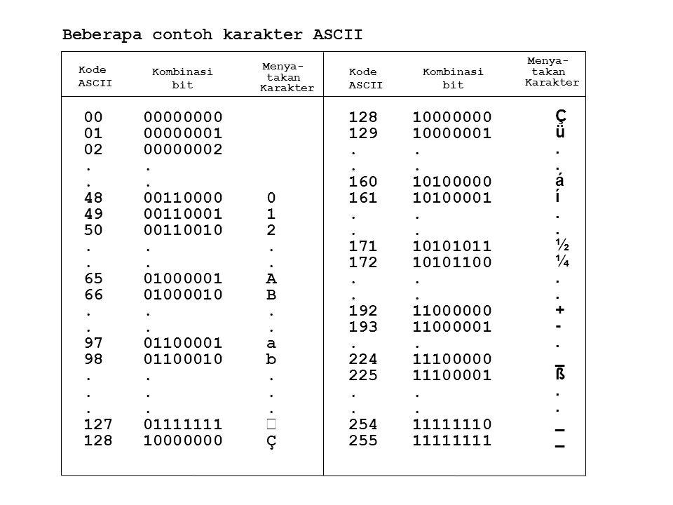Beberapa contoh karakter ASCII