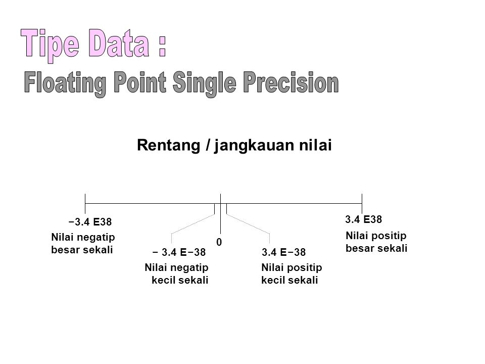 Floating Point Single Precision